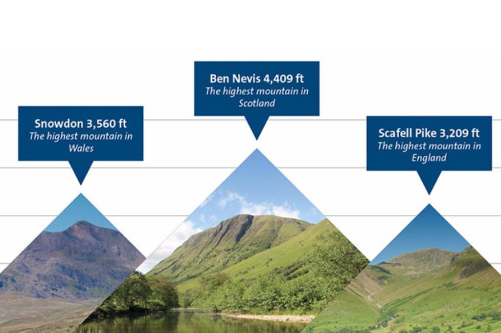 National 3 Peaks Challenge